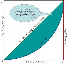 اعلام میزان شاخص ضریب جینی (شاخص سنجش نابرابری درآمد یا ثروت) استان گلستان در سال 1393، برای نقاط روستایی 0/3285 نقاط شهری 0/3714