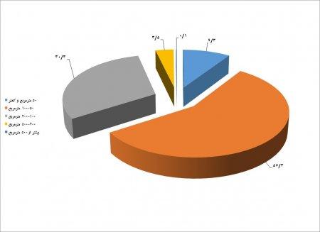 22 درصد از واحدهای مسکونی استان گلستان، آپارتمانی میباشد.