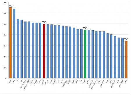 اعلام نرخ بیکاری 13/6 درصدی جمعیت فعال استان در بهار سال 1396 و افزایش 2/1 درصدی نسبت فصل قبل و کاهش 0/2 درصدی نسبت به فصل مشابه سال قبل