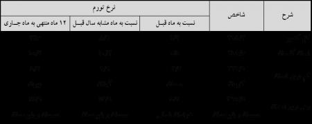 خلاصه نتایج ارائه شده طرح آمارگیری از شاخص قیمت کالاها و خدمات مصرفی خانوارهاي شهری و روستایی استان و کشور در تیرماه سال