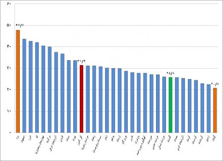 نتایج طرح آمارگیری نیروی کار –تابستان  1396