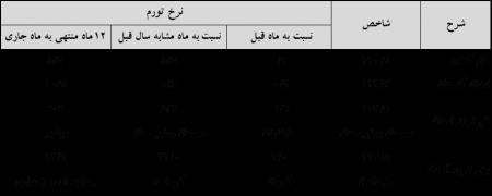 اعلام شاخص قیمت کالاها و خدمات استان و کشور در دیماه سال 1396