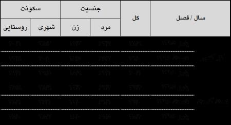 نتایج طرح آمارگیری نیروی کار –پاییز  1396