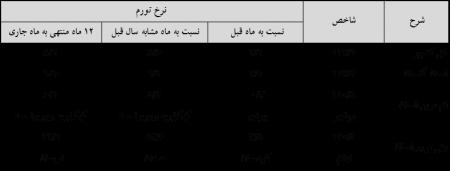 اعلام شاخص قیمت کالاها و خدمات استان و کشور در اردیبهشتماه سال 1397
