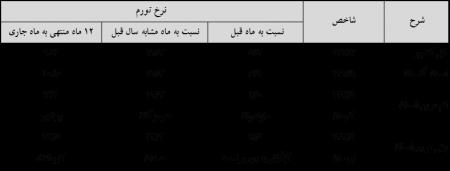 اعلام شاخص قیمت کالاها و خدمات مصرفی کل خانوارها در مردادماه سال 1397