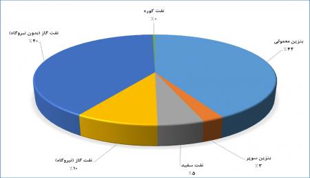 گزارش عملکرد شرکت ملی پخش فرآوردههای نفتی منطقه گلستان