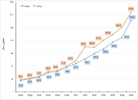 متوسط کل هزینههای سالانه یک خانوار شهری و روستایی در استان گلستان در سال 1396 به ترتیب 28 و 16/5 میلیون تومان