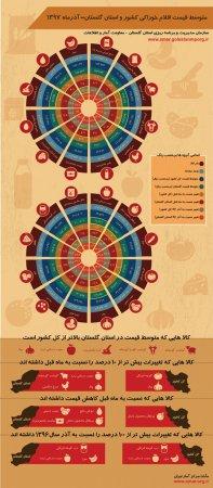 اینفوگرافیک متوسط قیمت اقلام خوراکی کشور و استان گلستان-آذر ماه 1397