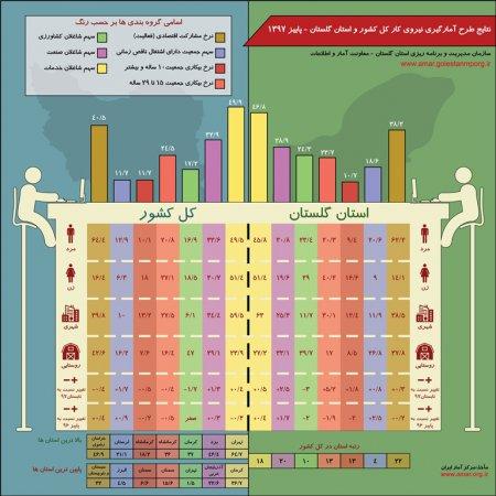 اینفوگرافیک نتایج طرح آمارگیری نیروی کار کل کشور و استان گلستان - فصل پاییز 1397