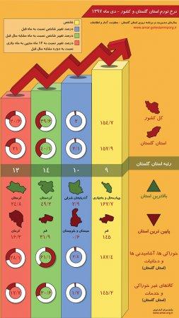اینفوگرافیک نرخ تورم استان گلستان و کشور - دی ماه 1397