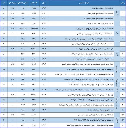 گزارش نتايج سرشماری از مرغداريهاي پرورش مرغ گوشتی  استان گلستان و کشور - سال 1397