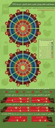 اینفوگرافیک متوسط قیمت اقلام خوراکی کشور و استان گلستان-دی ماه 1397