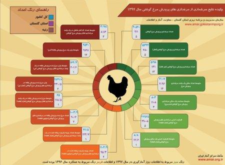 اینفوگرافیک چکیده نتایج سرشماری از مرغداری های پرورش مرغ گوشتی سال 1397