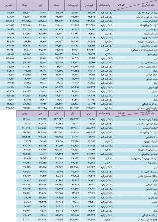 اینفوگرافیک متوسط قیمت اقلام خوراکی کشور و استان گلستان-بهمن ماه 1397