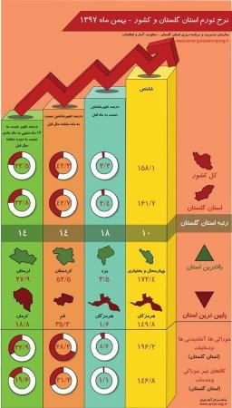 اینفوگرافیک نرخ تورم استان گلستان و کشور - بهمن ماه 1397