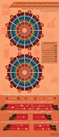 اینفوگرافیک متوسط قیمت اقلام خوراکی کشور و استان گلستان-بهمن ماه1397