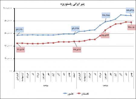 گزارش متوسط قیمت اقلام خوراکی منتخب استان  گلستان و کشور بهمنماه 1397