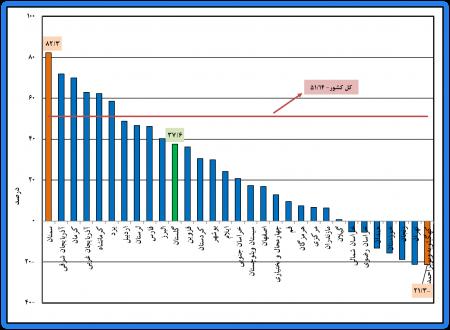 گزارش نتایج طرح آمارگیری از معادن در حال بهرهبرداری استان گلستان و کشور - سال 1396