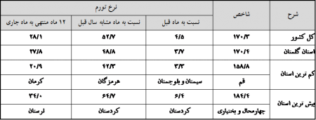 اعلام شاخص قیمت کالاها و خدمات مصرفی استان و کشور در اسفندماه سال 1397