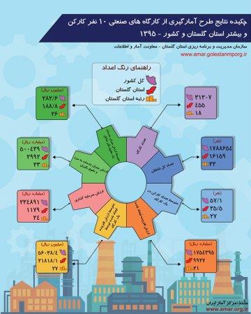 اینفوگرافیک چکیده نتایج طرح آمارگیری از کارگاه های صنعتی 10 نفر کارکن و بیشر استان گلستان و کشور-1395