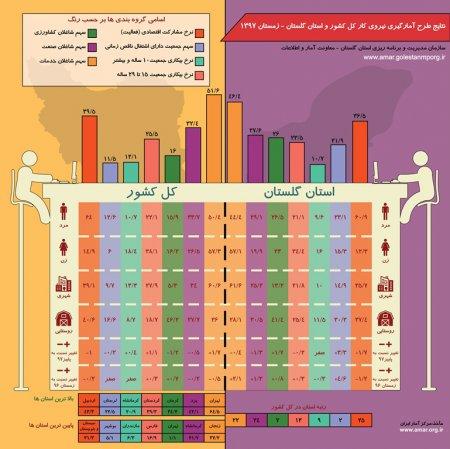 اینفوگرافیک نتایج طرح آمارگیری نیروی کار کل کشور و استان گلستان - زمستان1397