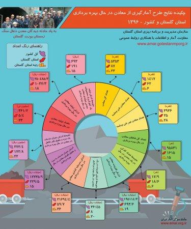 اینفوگرافیک چکیده نتایج طرح آمارگیری از معادن در حال بهره برداری استان گلستان و کشور-1396