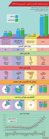 اینفوگرافیک نرخ تورم استان گلستان و کشور - فروردین ماه 1398