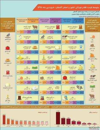اینفوگرافیک متوسط قیمت اقلام خوراکی کشور و استان گلستان-فروردین ماه 1398