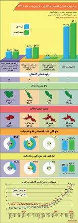 اینفوگرافیک نرخ تورم استان گلستان و کشور - اردیبهشت ماه 1398