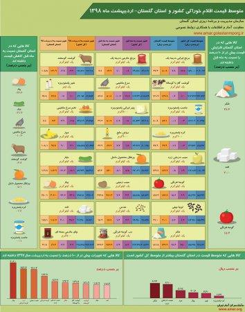 اینفوگرافیک متوسط قیمت اقلام خوراکی کشور و استان گلستان-اردیبهشت ماه 1398