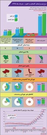 اینفوگرافیک نرخ تورم استان گلستان و کشور - خرداد ماه 1398