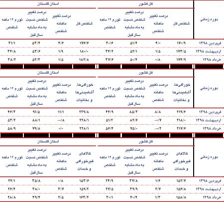 اعلام شاخص قیمت کالاها و خدمات استان گلستان و کشور - خرداد ماه سال 1398