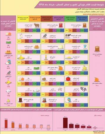 اینفوگرافیک متوسط قیمت اقلام خوراکی کشور و استان گلستان-خرداد ماه 1398