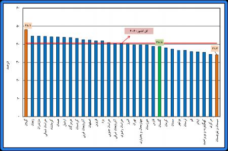 خلاصه نتایج طرح آمارگیری نیروی کار استان گلستان و کشور - بهار 1398
