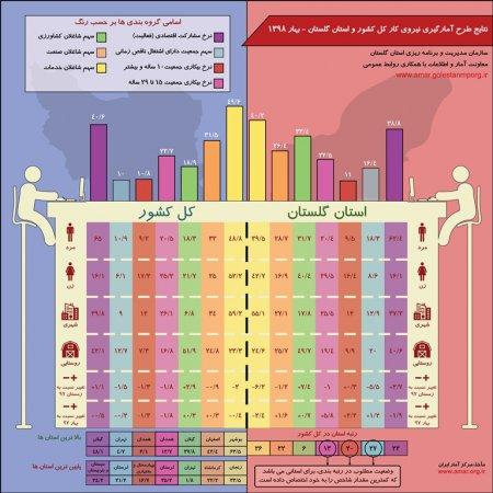 نتایج طرح آمارگیری نیروی کار استان گلستان و کشور - بهار 1398