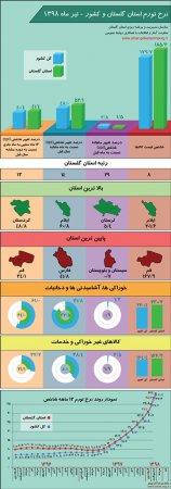 اینفوگرافیک نرخ تورم استان گلستان و کشور - تیر ماه 1398