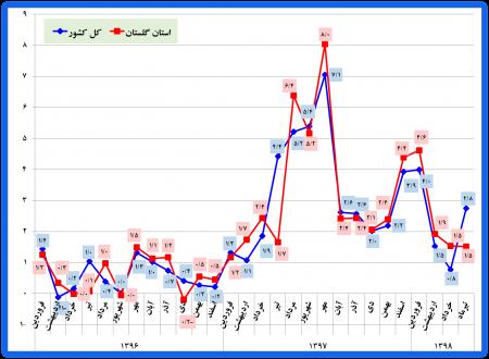 گزارش شاخص قیمت کالاها و خدمات استان گلستان و کشور- تیرماه سال 1398