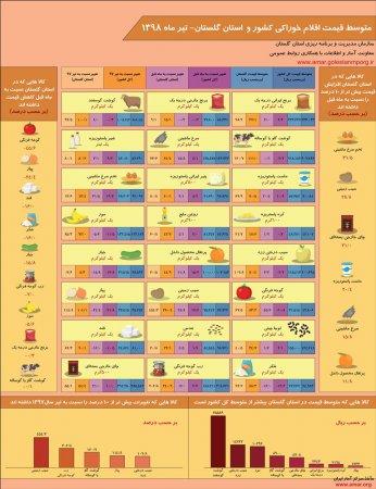 اینفوگرافیک متوسط قیمت اقلام خوراکی کشور و استان گلستان-تیر ماه 1398