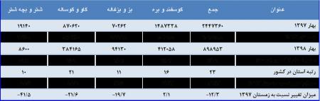 نتایج طرح آمارگيری کشتار دام کشتارگاههای استان گلستان و کشور فصل بهار سال 1398
