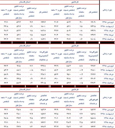 گزارش شاخص قیمت کالاها و خدمات استان گلستان و کشور- مردادماه سال 1398