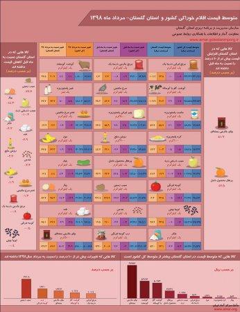 اینفوگرافیک متوسط قیمت اقلام خوراکی کشور و استان گلستان-مرداد ماه 1398