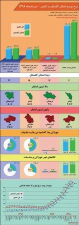 اینفوگرافیک نتایج طرح آمارگیری از قیمت کالاها و خدمات مصرفی خانوار(نرخ تورم) استان گلستان و کشور - مرداد ماه 1398