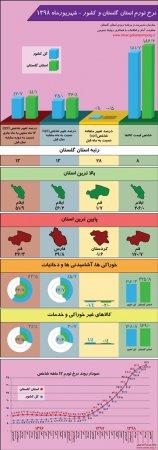 اینفوگرافیک نرخ تورم استان گلستان و کشور - شهریور ماه 1398
