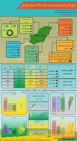 اینفوگرافیک طرح آمارگیری زراعت سال 1397استان گلستان