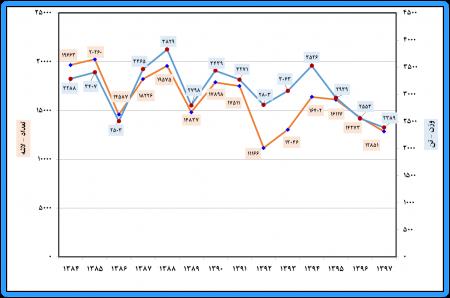 نتایج طرح آمارگیری کشتار دام کشتارگاههای استان گلستان و کشور در سال 1397