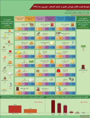 اینفوگرافیک متوسط قیمت اقلام خوراکی کشور و استان گلستان-شهریور ماه 1398