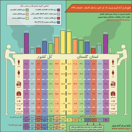 اینفوگرافیک نتایج طرح آمارگیری نیروی کار کل کشور و استان گلستان - تابستان 1398