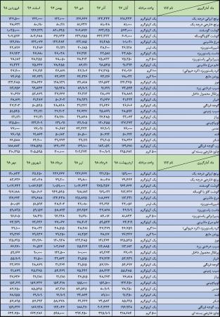 گزارش شاخص قیمت کالاها و خدمات مصرفی کل خانوارهاي استان گلستان و کشور-مهرماه سال 1398