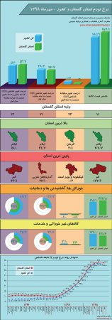 اینفوگرافیک نرخ تورم استان گلستان و کشور - مهر ماه 1398