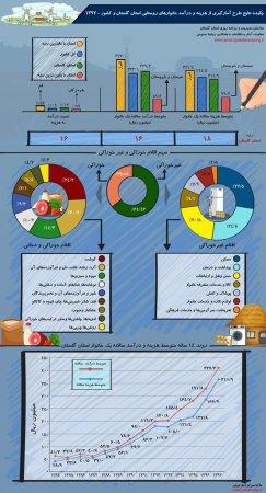 نتایج طرح آمارگیری هزینه و درآمد خانوارهای شهری و روستایی  1397